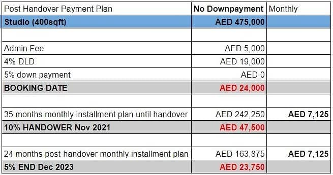 2 OFFER! Fully furnished apartments on payment plan! Meydan - MAG EYE